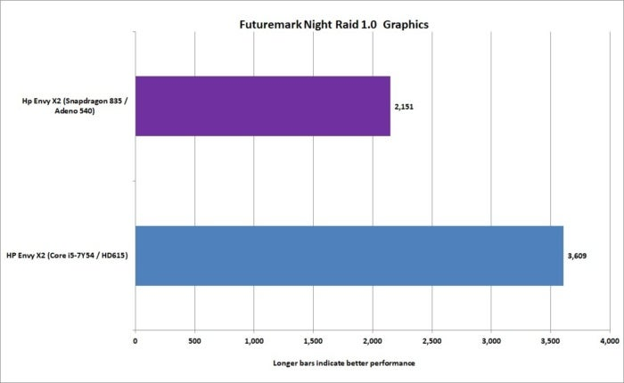 arm vs x86 night raid graphics