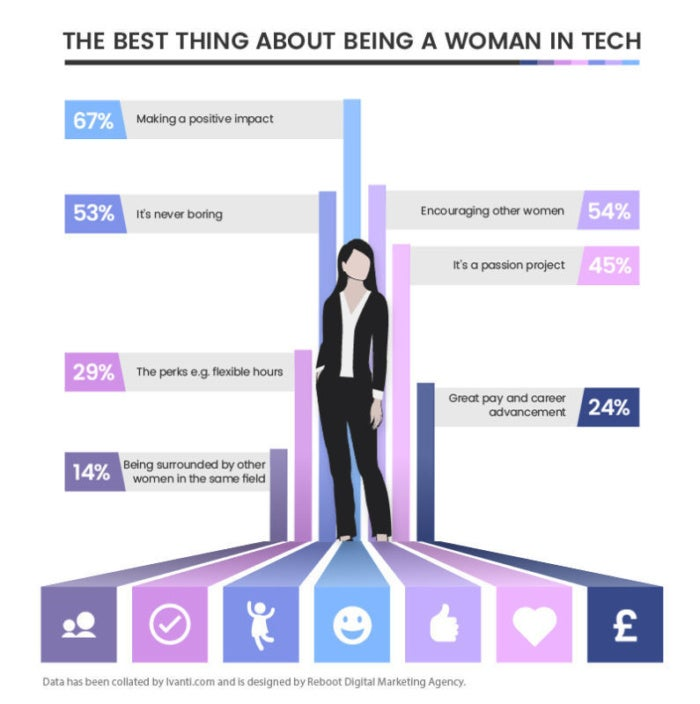 best thing women tech reboot