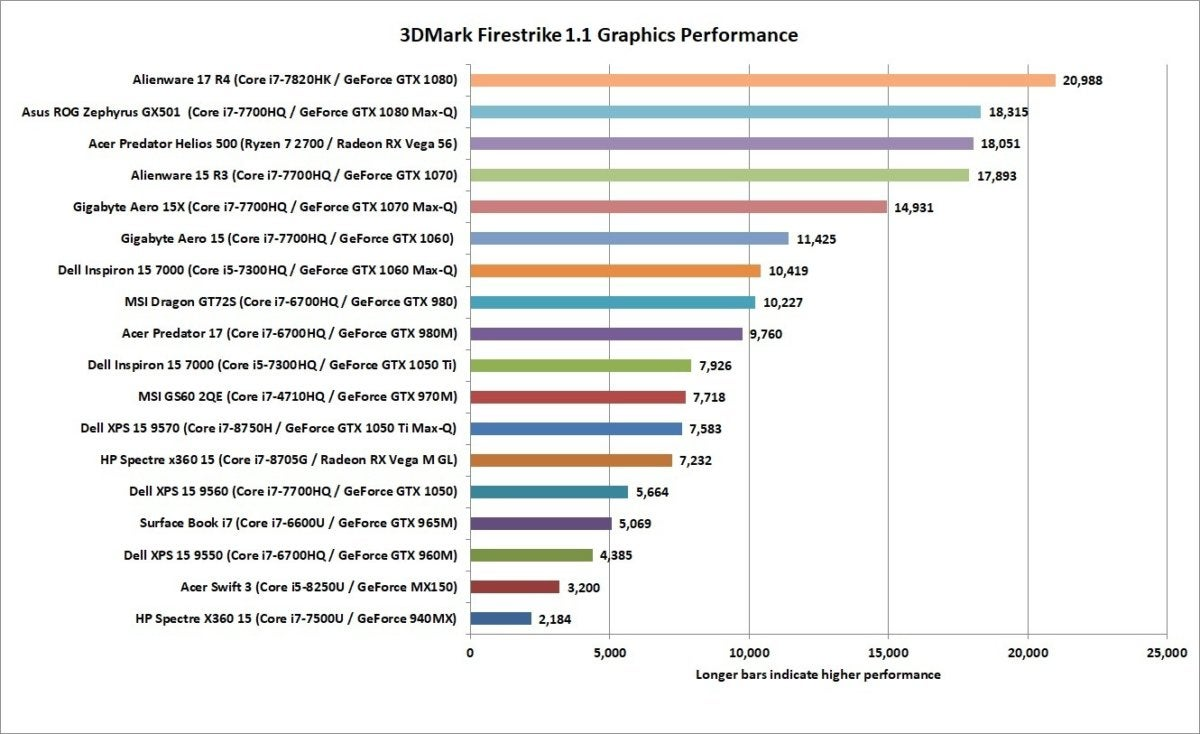 best gpu for gaming nov 2018 firestrike