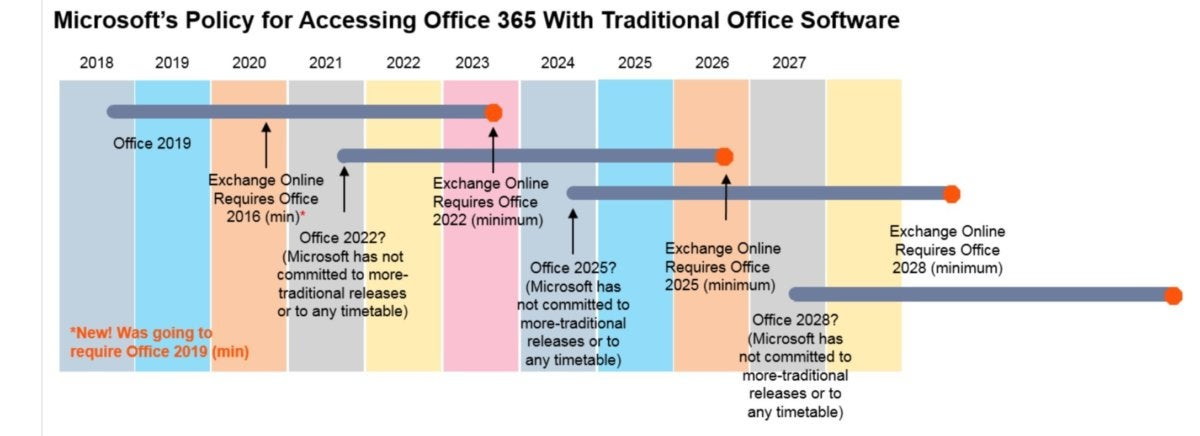 office and office 365