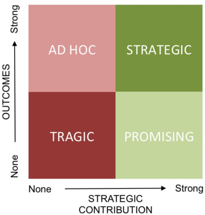 initiative outcome quadrants