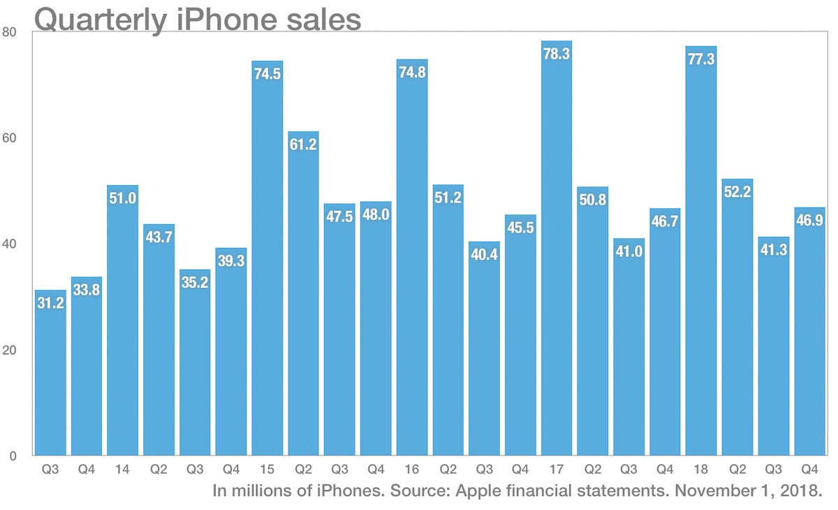 iphone sales q42018