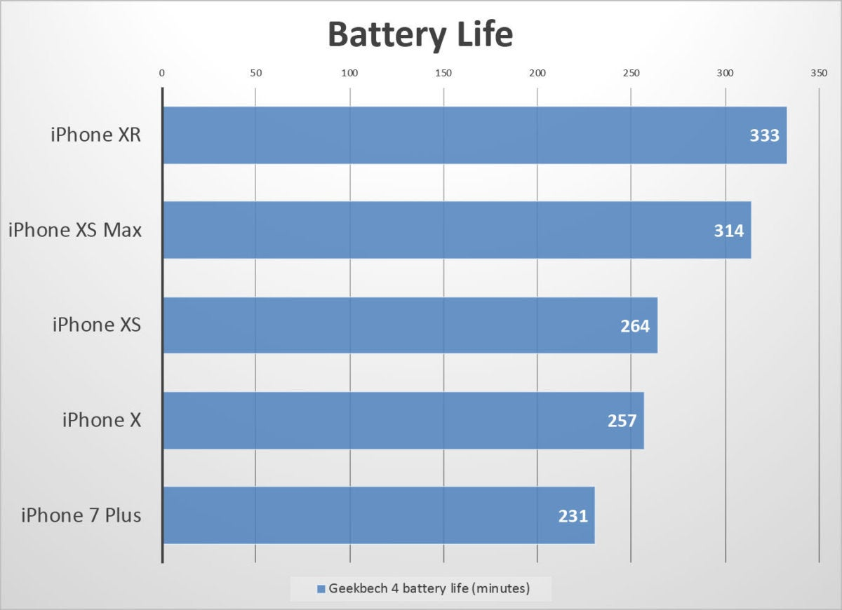 iphone xr benchmarks battery