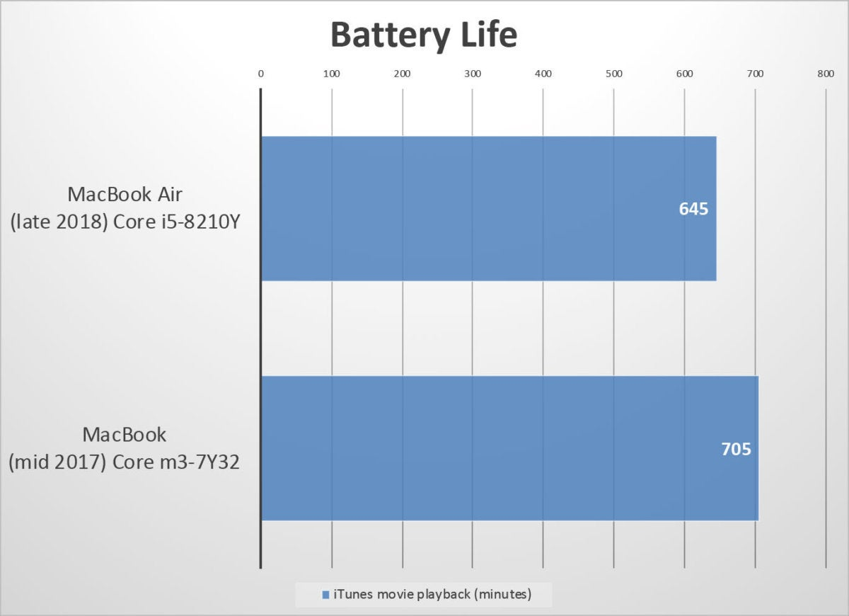 macbook air 2018 benchmarks battery fixed