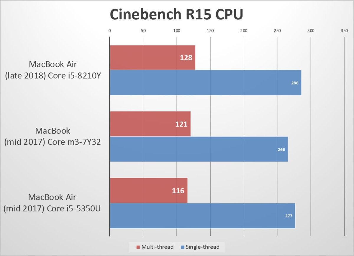macbook air 2018 benchmarks cinebench cpu