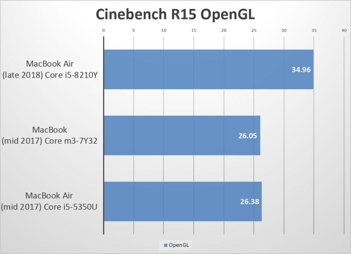 macbook air 2018 benchmarks cinebench ogl