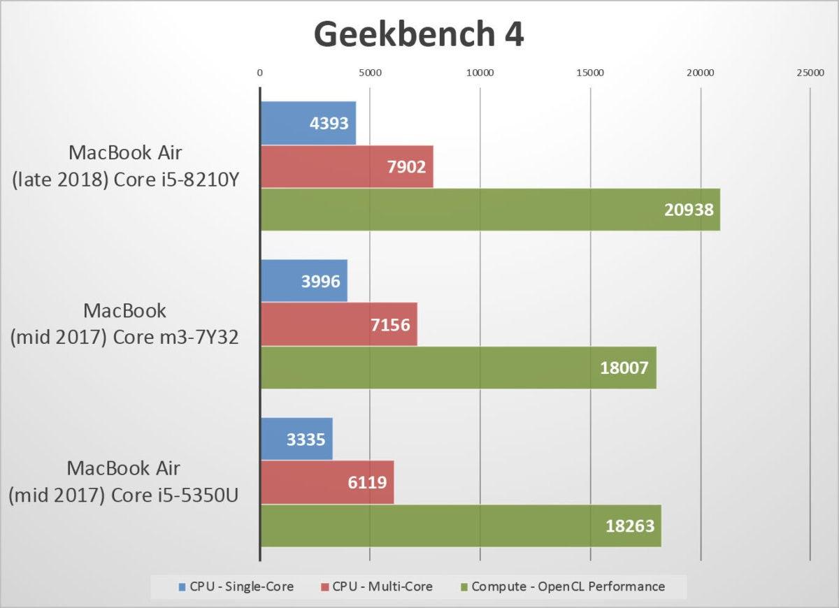 macbook air 2018 benchmarks geekbench