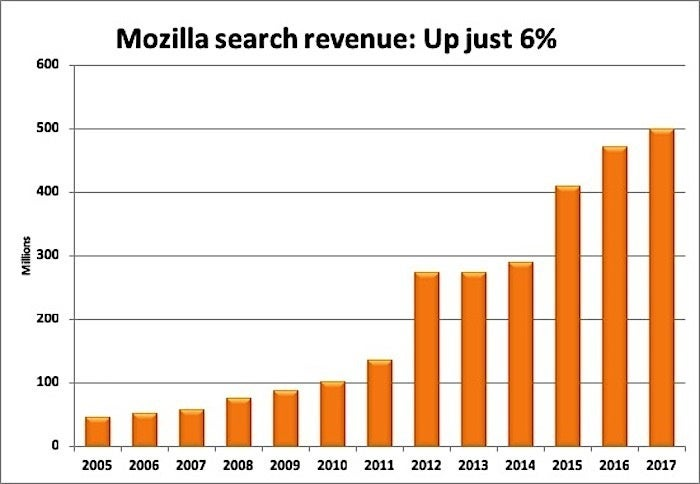 mozilla search revenue 2017