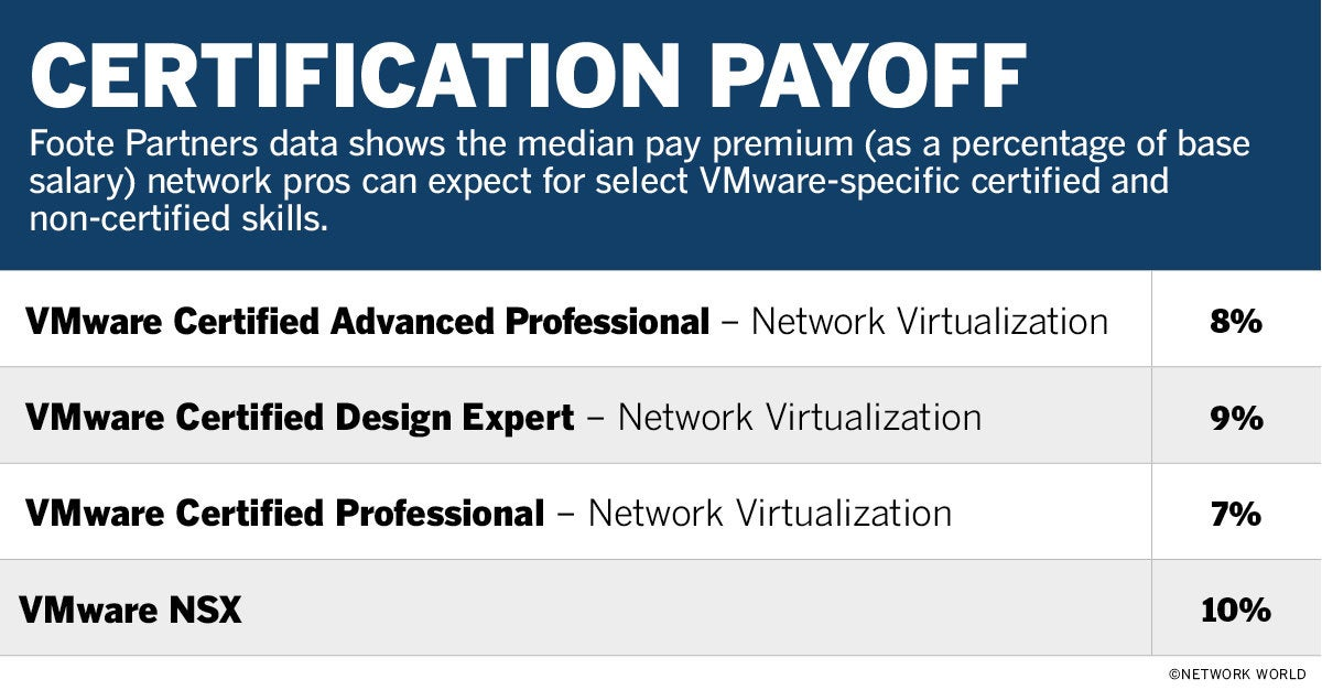 nw vmware certifications median pay table