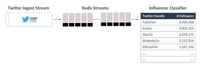 redis streams 3 figure 1