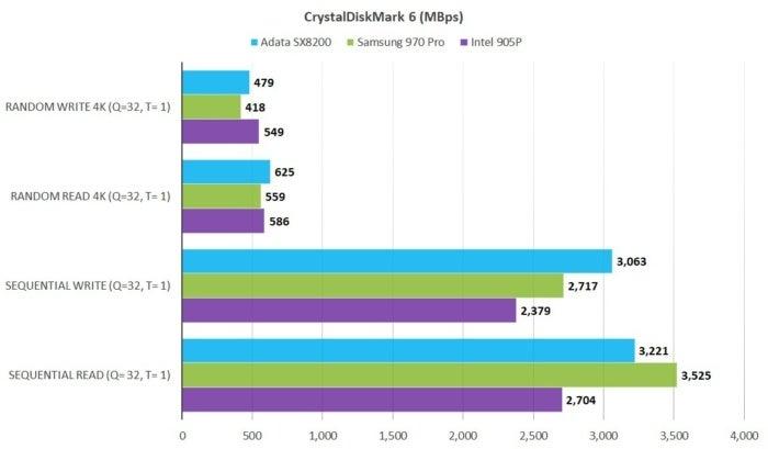 Adata XPG SX8200 Pro NVMe SSD review: Top-tier performance