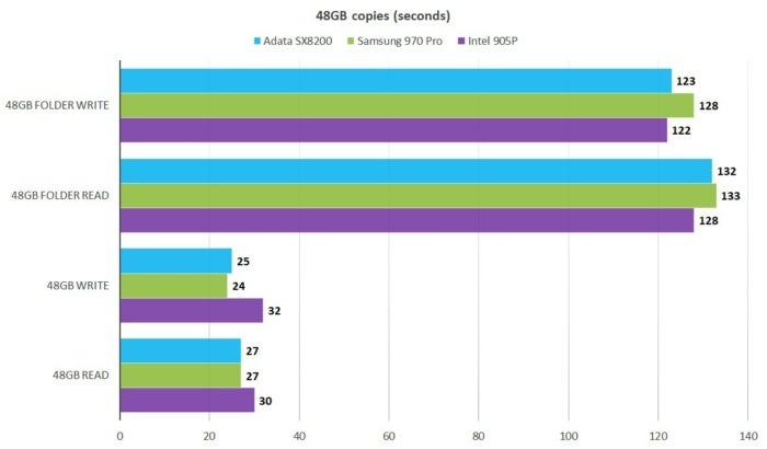 Adata XPG SX8200 Pro NVMe SSD review: Top-tier performance