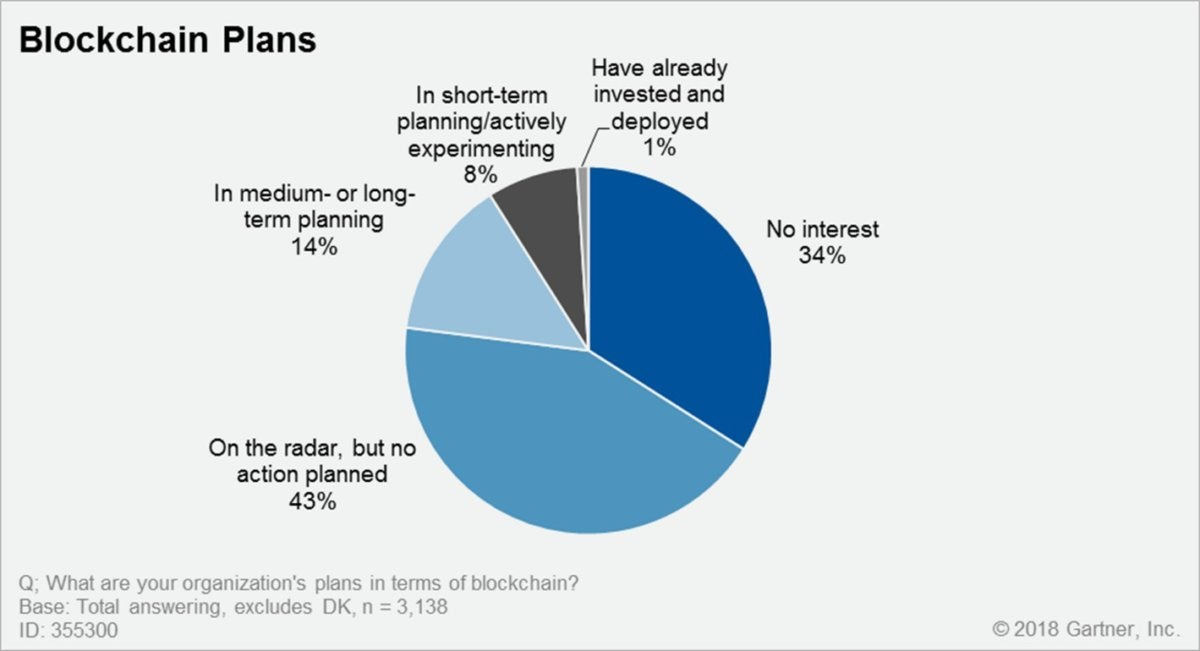 blockchain plans 2018