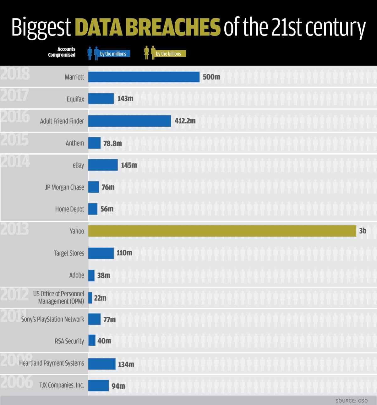 The 18 biggest data breaches of the 21st century | CSO Online