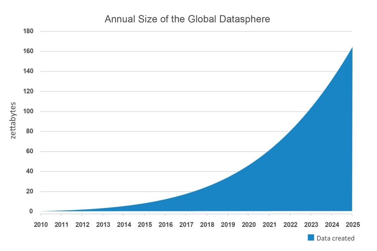 dell emc annual size of global data chart1