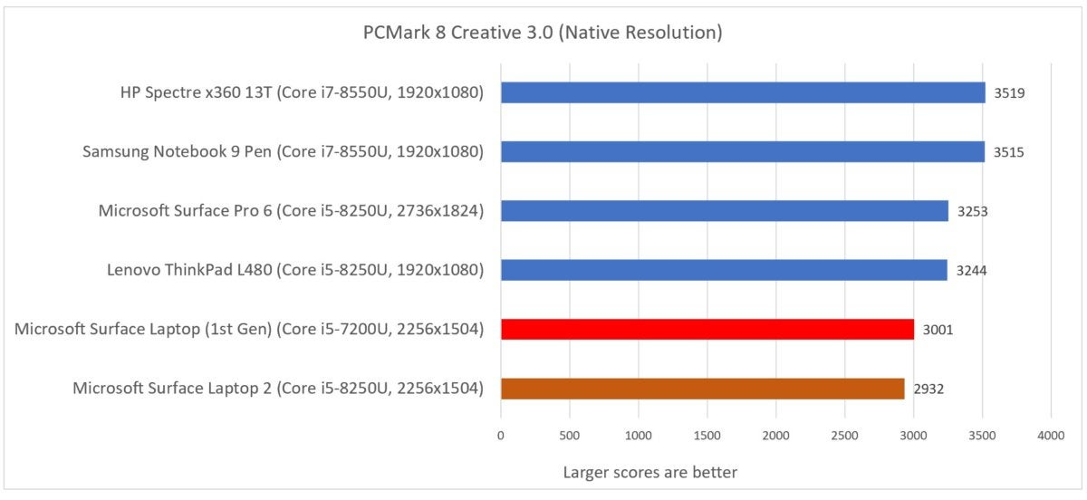 Microsoft Surface Laptop 2 pcmark creative