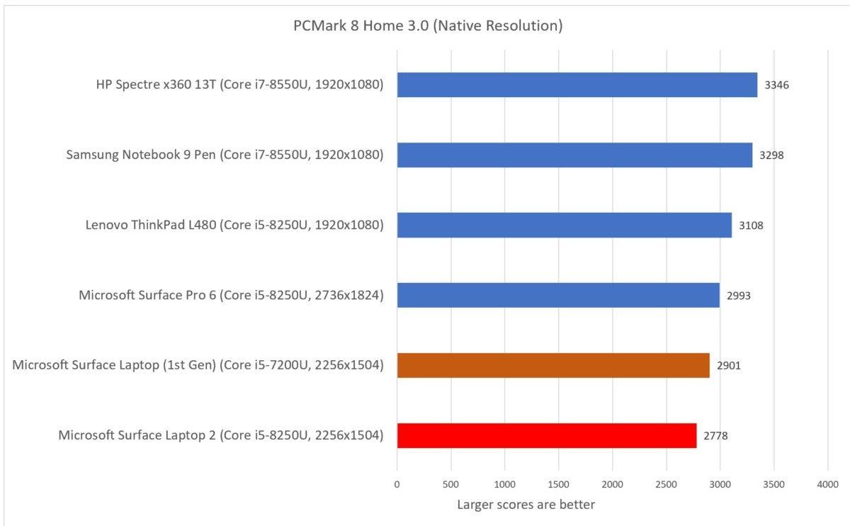 Microsoft Surface Laptop 2  pcmark home