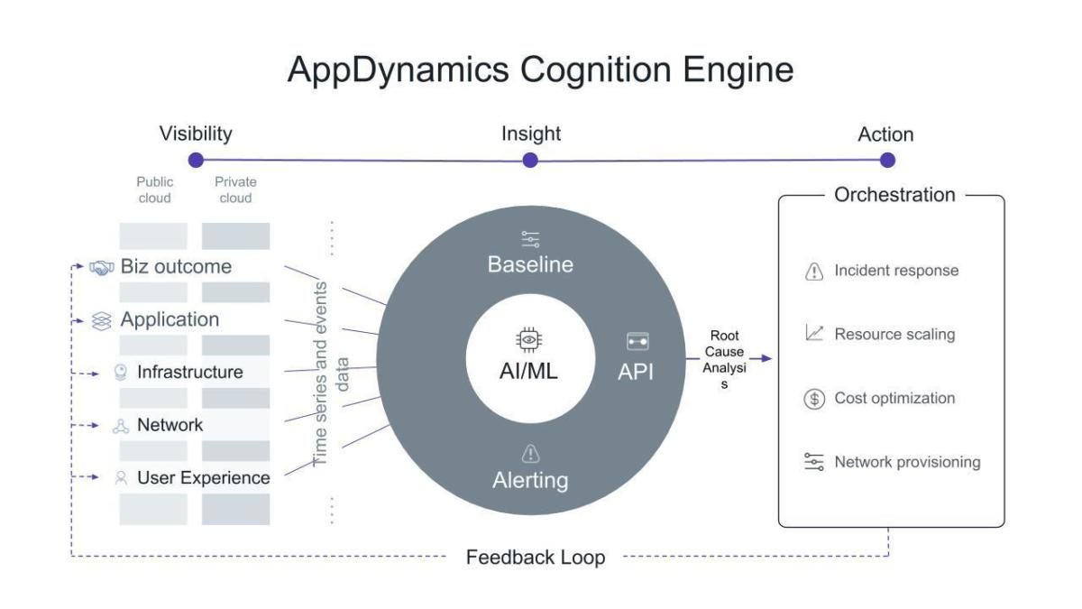 appdynamics cognition engine slide 1