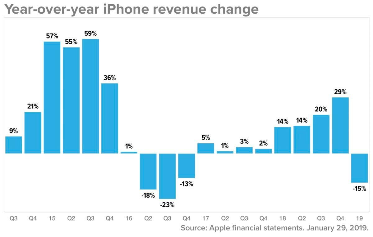 apple q1 19 iphone rev
