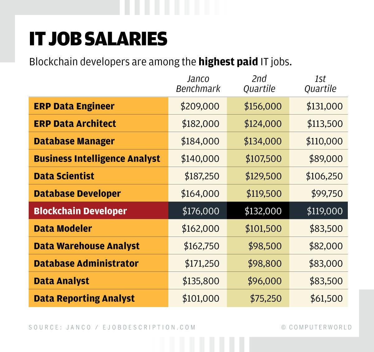 Blockchain Craze Helps Push Up Related Salaries
