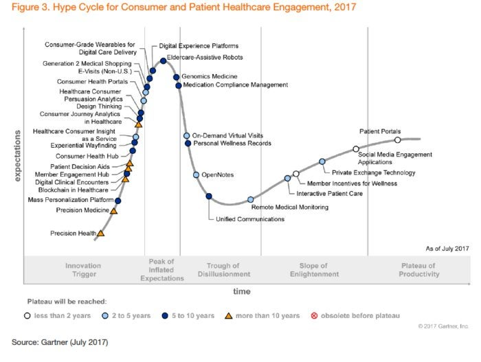 gartner hype health