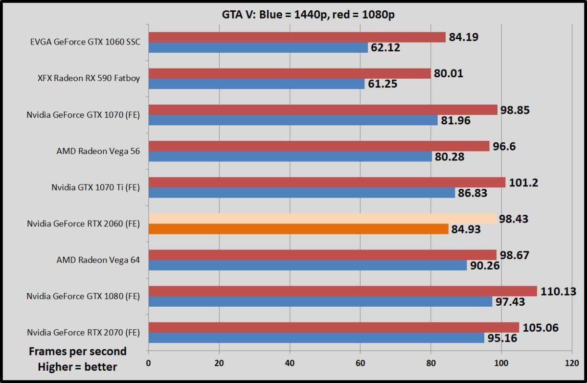 Nvidia GeForce RTX 2060 Founders Edition review: Ray tracing and