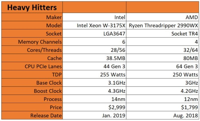 Intel Xeon W-3175X Review: 28 cores of blistering