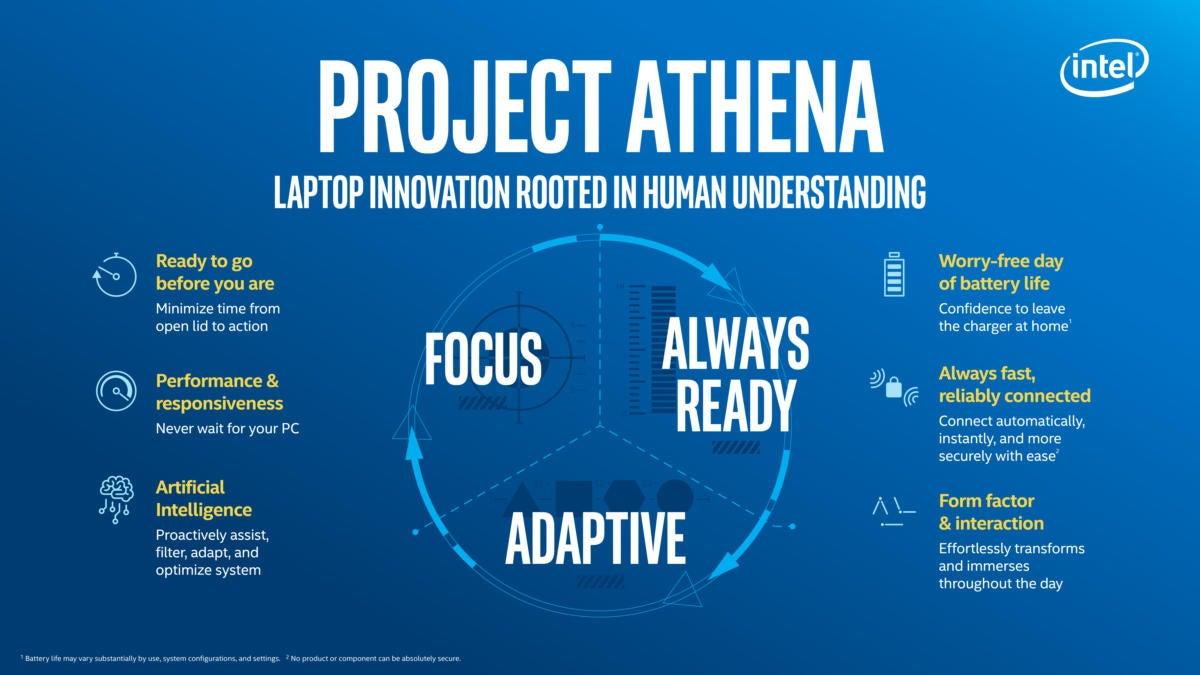 intel project athena innovation vectors