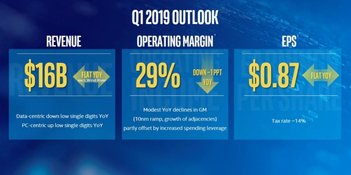 intel q1 2019 outlook