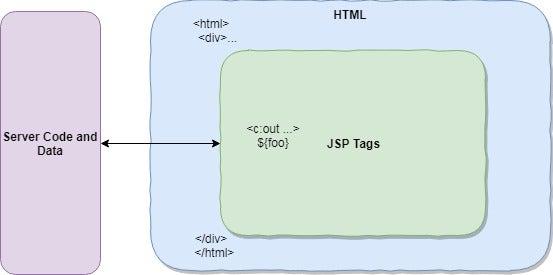 JSP How it works. License Picture : Matthew Tyson,
