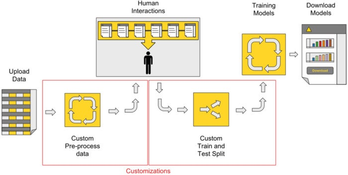 knime guided automation figure 2