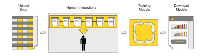knime guided automation for ml 2 figure 1