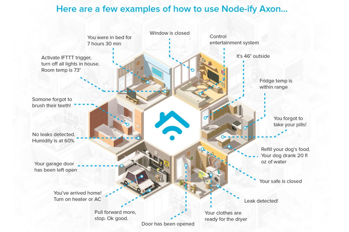 node ify axon use cases