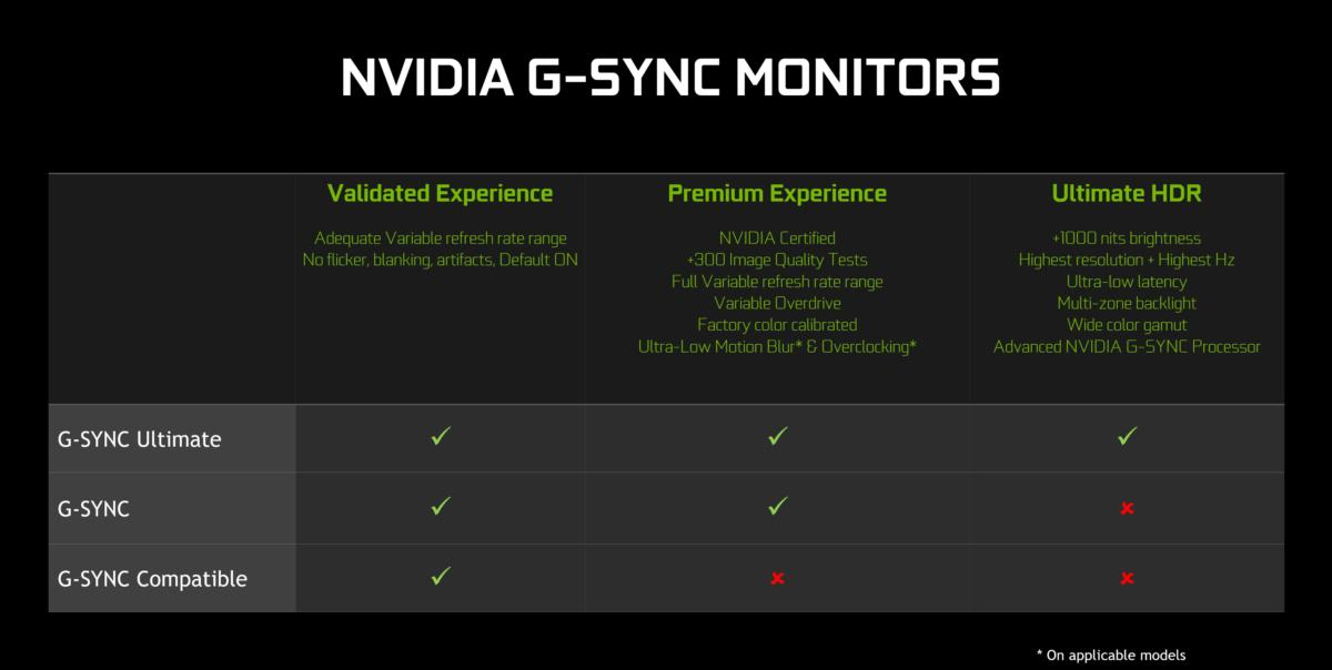 nvidia g sync monitor stack comparison