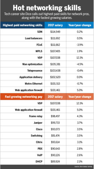 nw dice salary survey hot networking skills