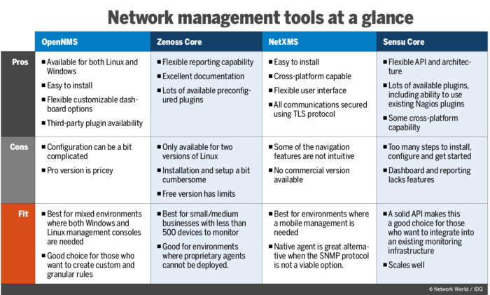Review: 4 open-source network management tools improve usability