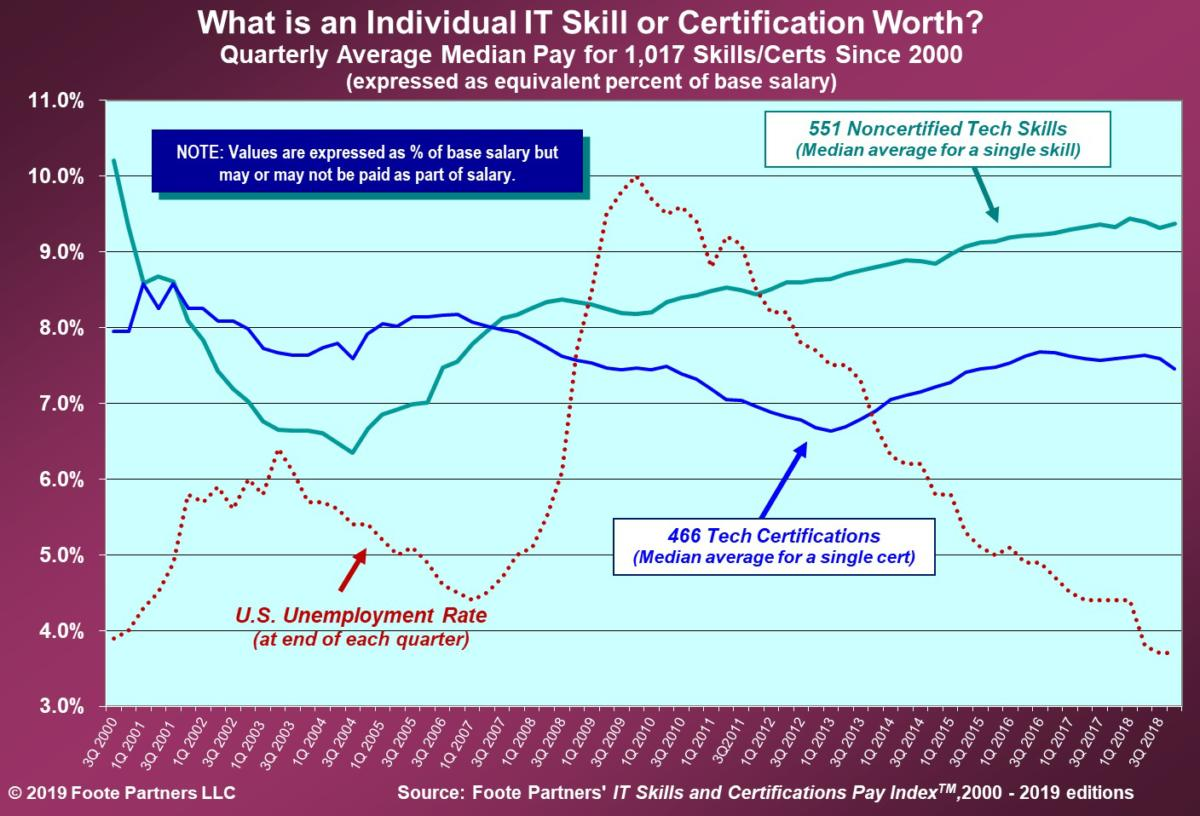 pay for tech certifications is declining