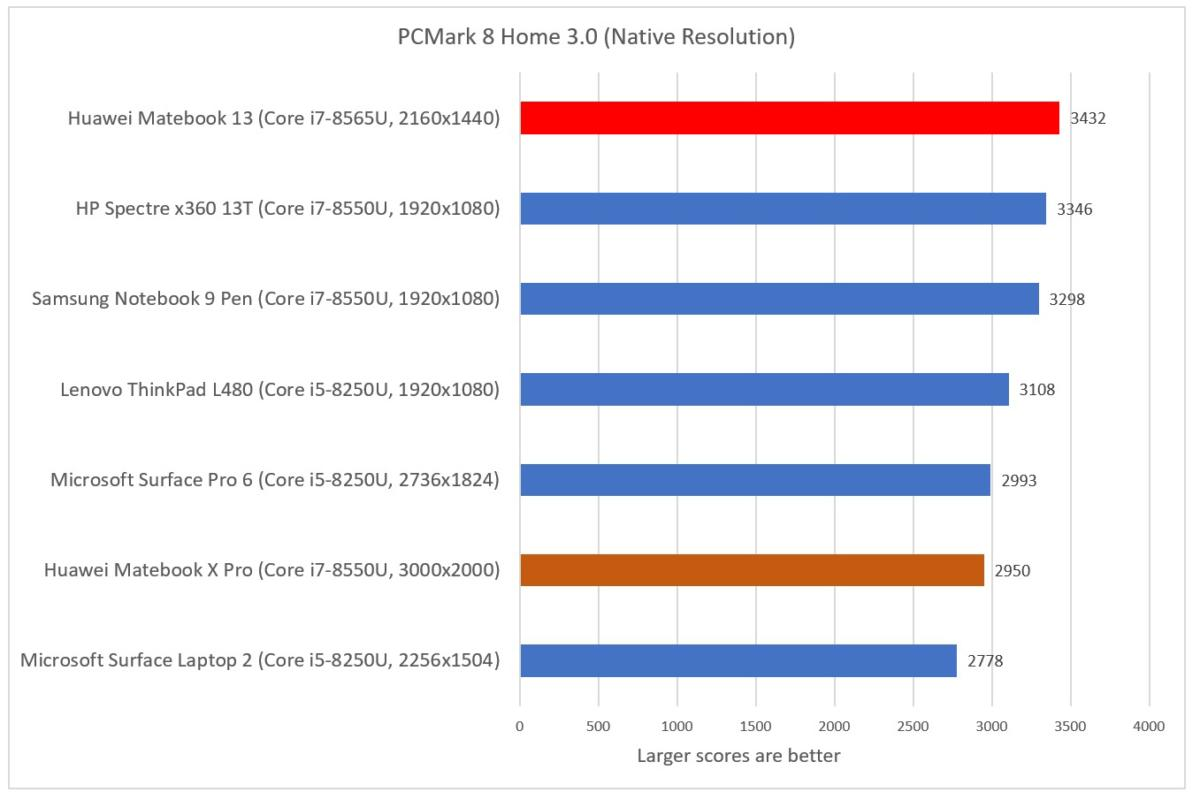 Huawei Matebook 13 review: a powerful GPU and Whiskey Lake chip