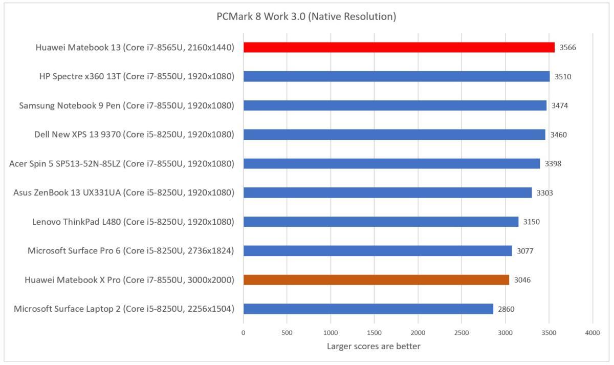 Huawei Matebook 13 cinebench pcmark work