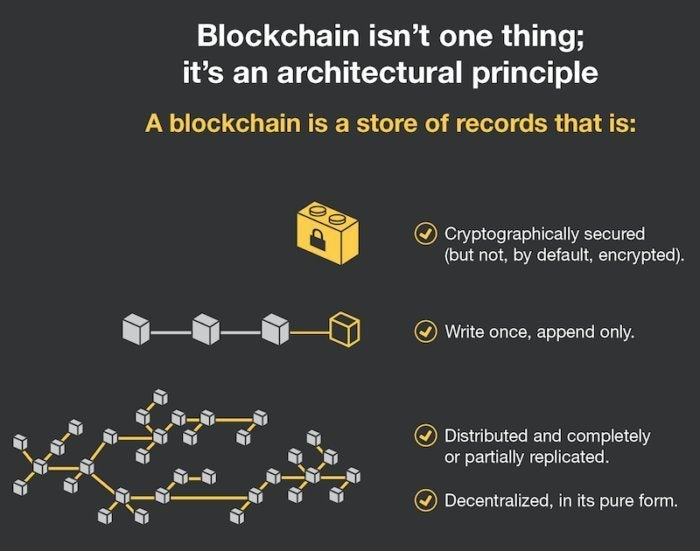 Blockchain explainer