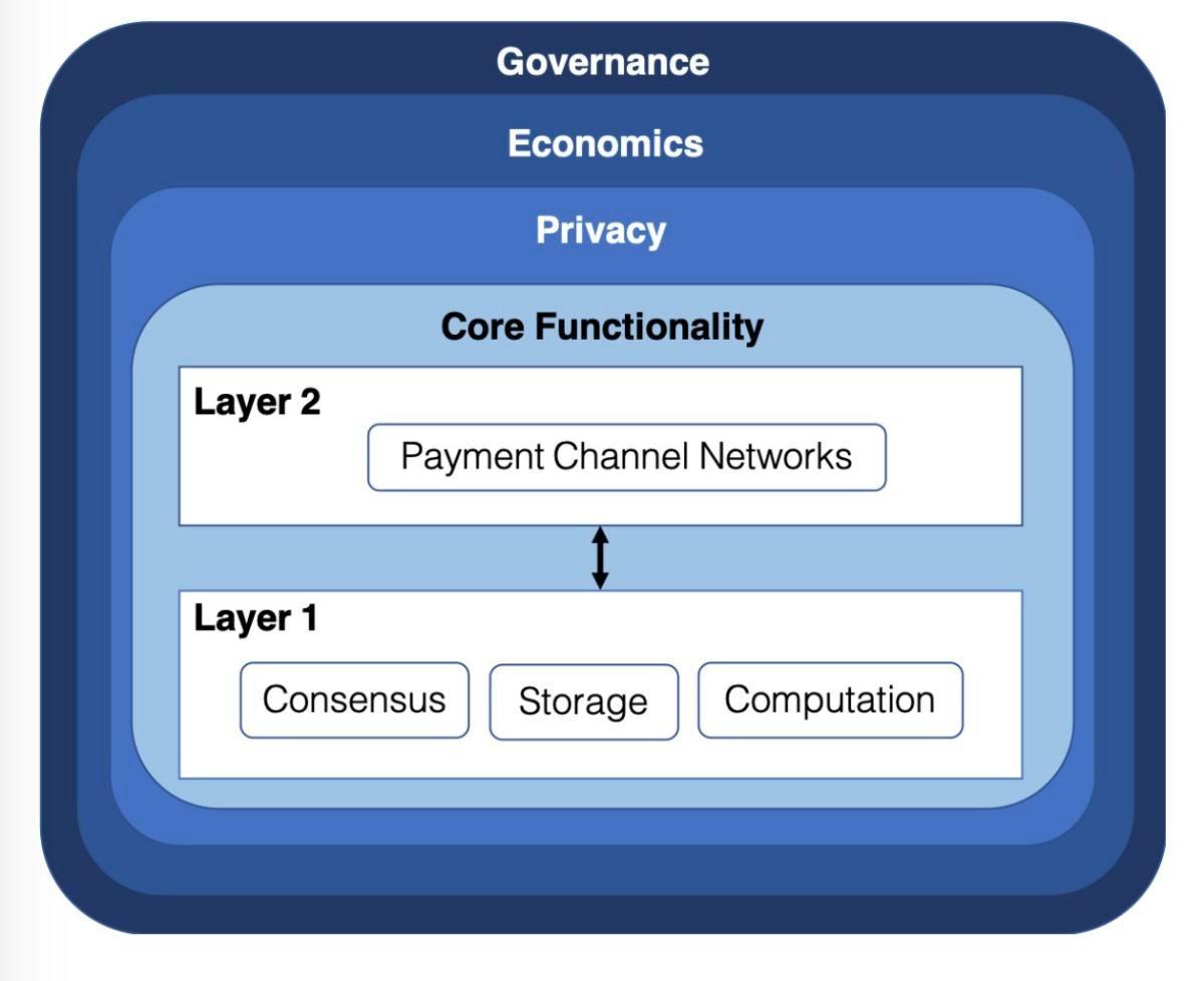 Prism blockchain MIT Stanford