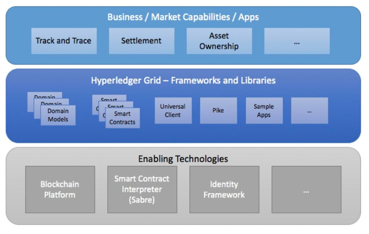 Hyperledger Grid LInux blockchain