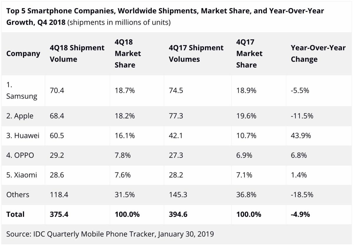 It's been the worst year ever for smartphone shipments