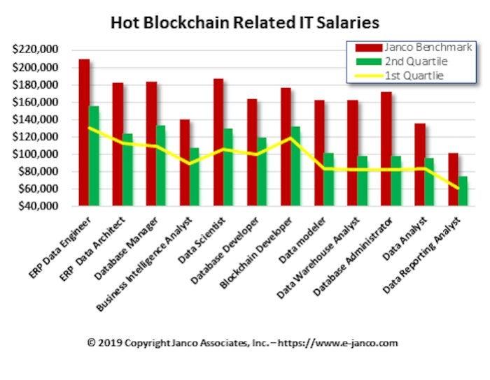 blockchain IT salaries