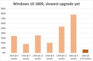 windows 10 1809 timeline