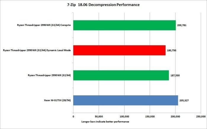 xeon w 3175x 7 zip decompression