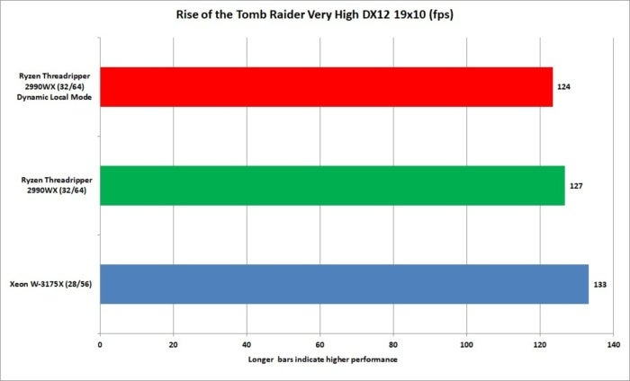 xeon w 3175x rise of the tomb raider very high dx12 1080p