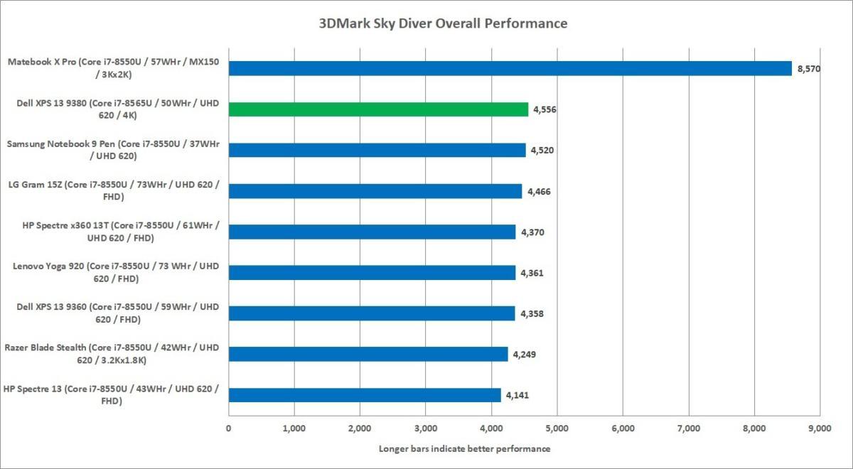 Dell XPS 13 9380 review: The best little laptop fixes its