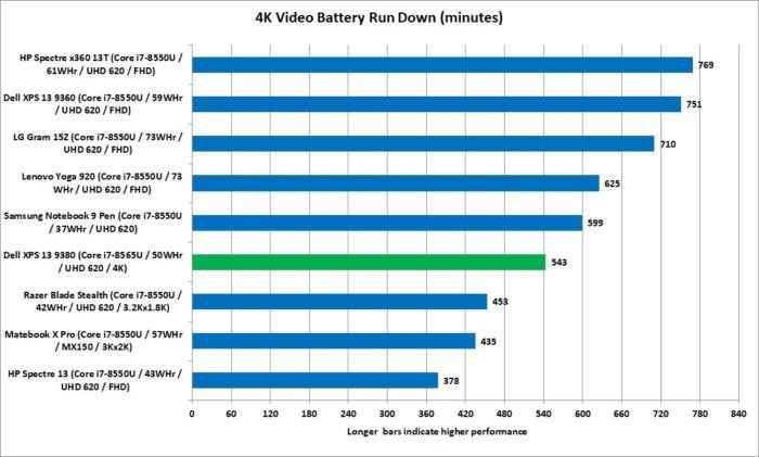 xps 13 9380 vs others video run down