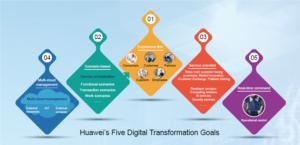 19326 huawei digital transformation image 21